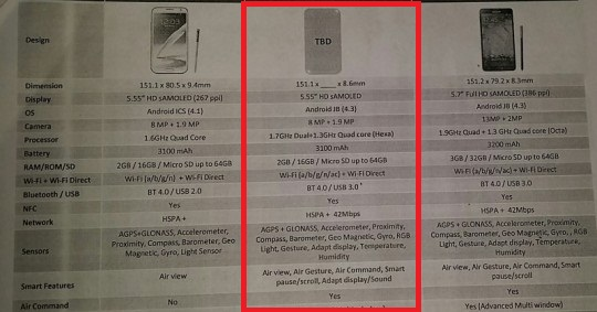 Samsung Galaxy Note 3 Neo Specifications