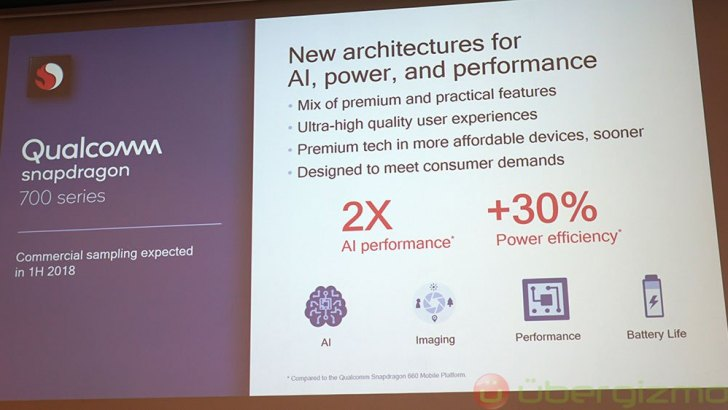 Qualcomm Chips To Be Incorporated With AI, Increasing Phone Efficiency, Reducing The Prices