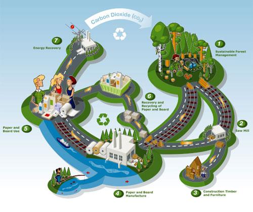 Ecocycle Graphic