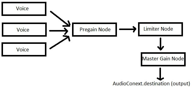 How to Use DynamicsCompressor & Gain Nodes Reduce Clipping