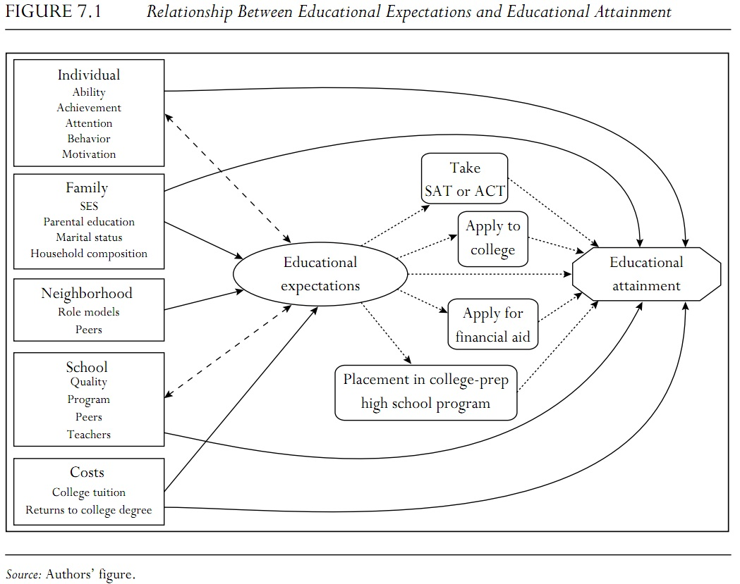 Relationship Between Educational Expectations and
