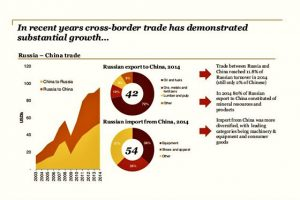 trade-has-demonstrated-substantial-growth