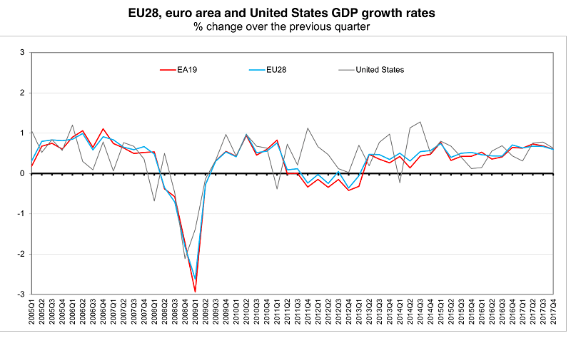 eu-us-growth