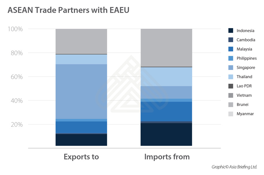 asean-trade-partners-of-eaeu-1