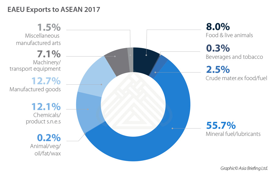 eaeu-exports-to-asean-2017-1