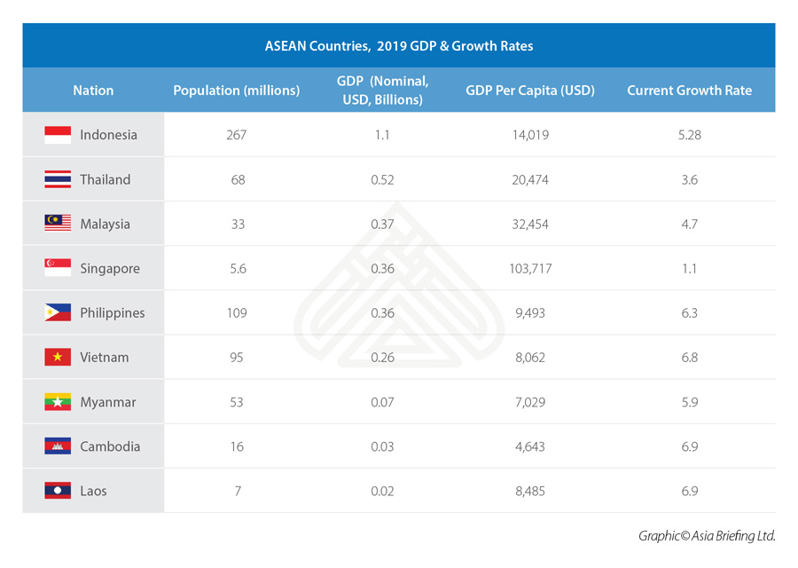 asean-countries-2019-gdp-growth-rates
