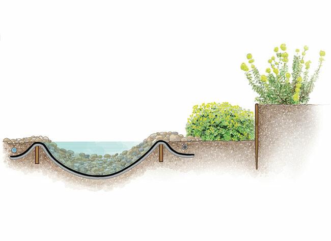 comment realiser un ruisseau au jardin