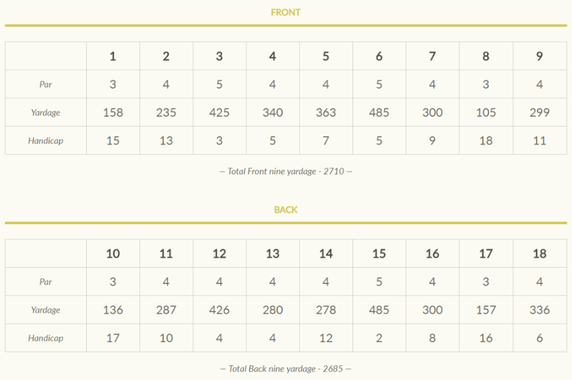 Ladies' Scorecard