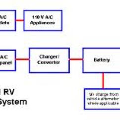 Rv Transfer Switch Wiring Diagram Viper 350 Hv Electricity | 12 Volt Dc 120 Ac Battery Inverter