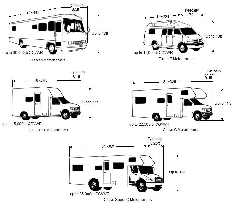 PolyPro 3 For Class C Motorhomes Fits 26' To 29' x 122