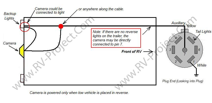 caravan wiring diagram for reversing camera venn word problems with answers wireing back up motor home adding a furrion backup to the rv