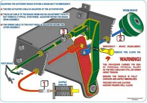 Adjusting brake shoes for AutoPark parking brake system