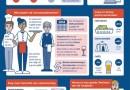 Horeca groeit tot 2025 met 100.000 medewerkers