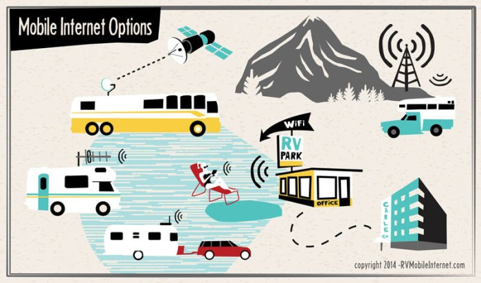 Cellular, WiFi or Satellite? Which is right for you?