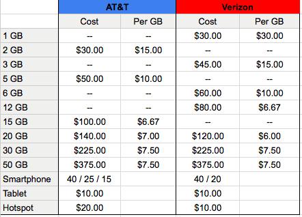 verizon at&t data pricing comparison