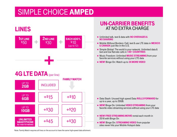 T-Mobile's new Simple Choice Amped pricing table, showing the discounts for additional lines. As a special launch promo, you can buy three lines and get a fourth free.
