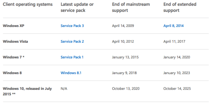 """All things must come to an end. Here is Microsoft's official """"End Of Support"""" table."""