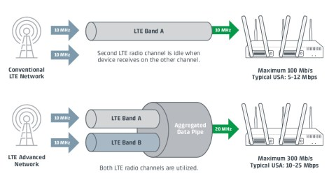 Cradlepoint's illustration showing the joys of LTE-A.
