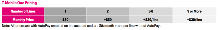 T-Mobile One Pricing