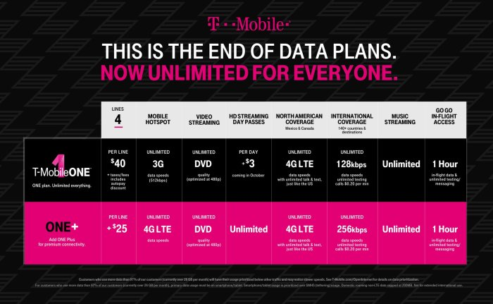 T-Mobile's guide to the features of T-Mobile One and T-Mobiel One+.
