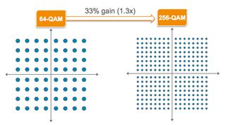 The evolution from 64-QAM to 256-QAM enables 50% faster peak speeds on an LTE channel.