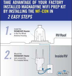 magnadyne is encouraging rv manufacturers to pre wire for long range wi fi but lte connectivity is an afterthought  [ 1458 x 1640 Pixel ]
