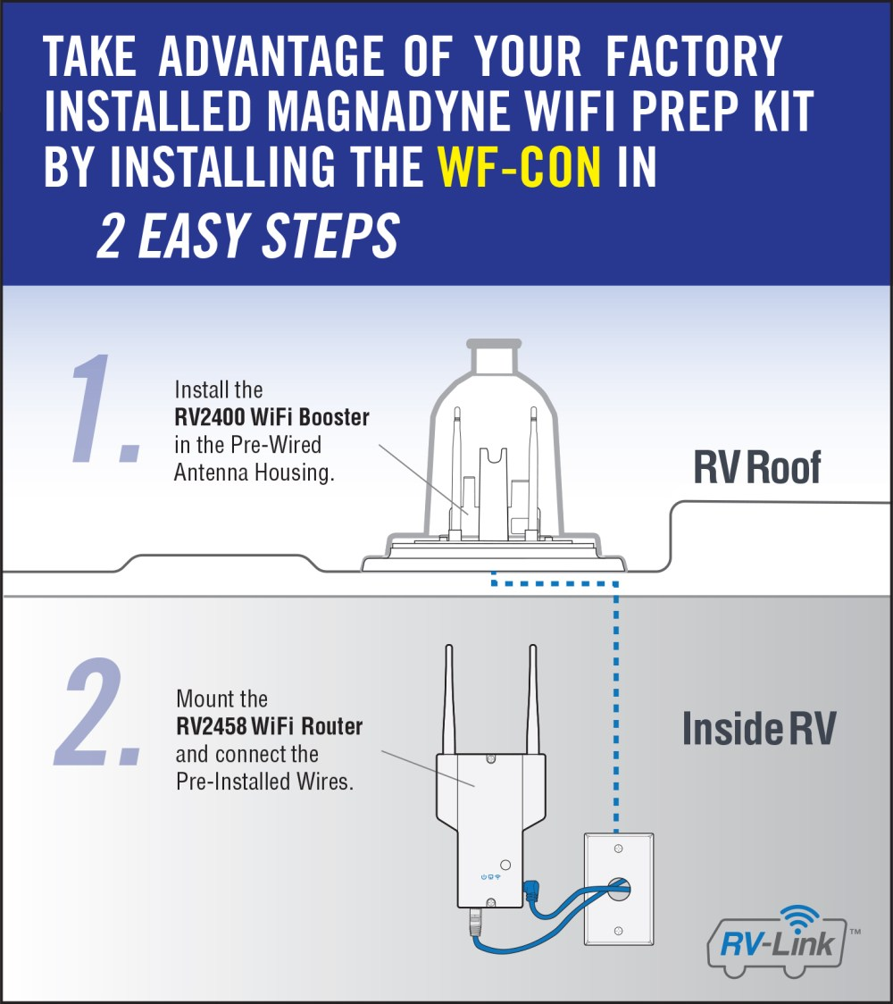 medium resolution of magnadyne is encouraging rv manufacturers to pre wire for long range wi fi but lte connectivity is an afterthought