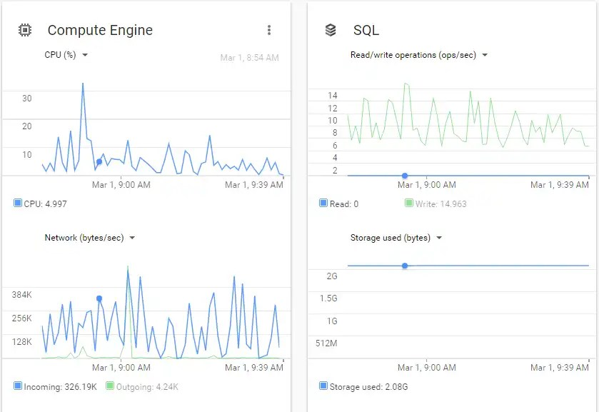 Jump From Shared Hosting Complete! I'm All Up On the Google Machine!