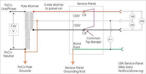 30 Amp Rv Plug Wiring Diagram Panel Box Hooking Up 50 Amp Trailer To 30 Amp Service At Campground