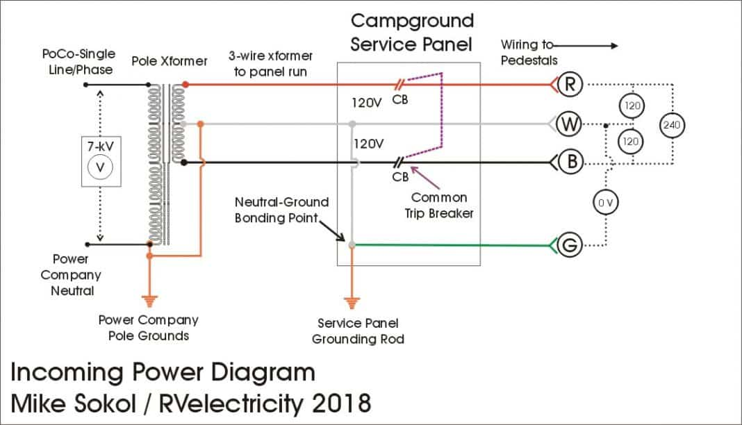 service panel grounding diagram 03 ford explorer fuse rv electricity the abcs of campground power and part 1 starting at left side click any image to enlarge you ll see there s a transformer either on pole or pad being fed with around