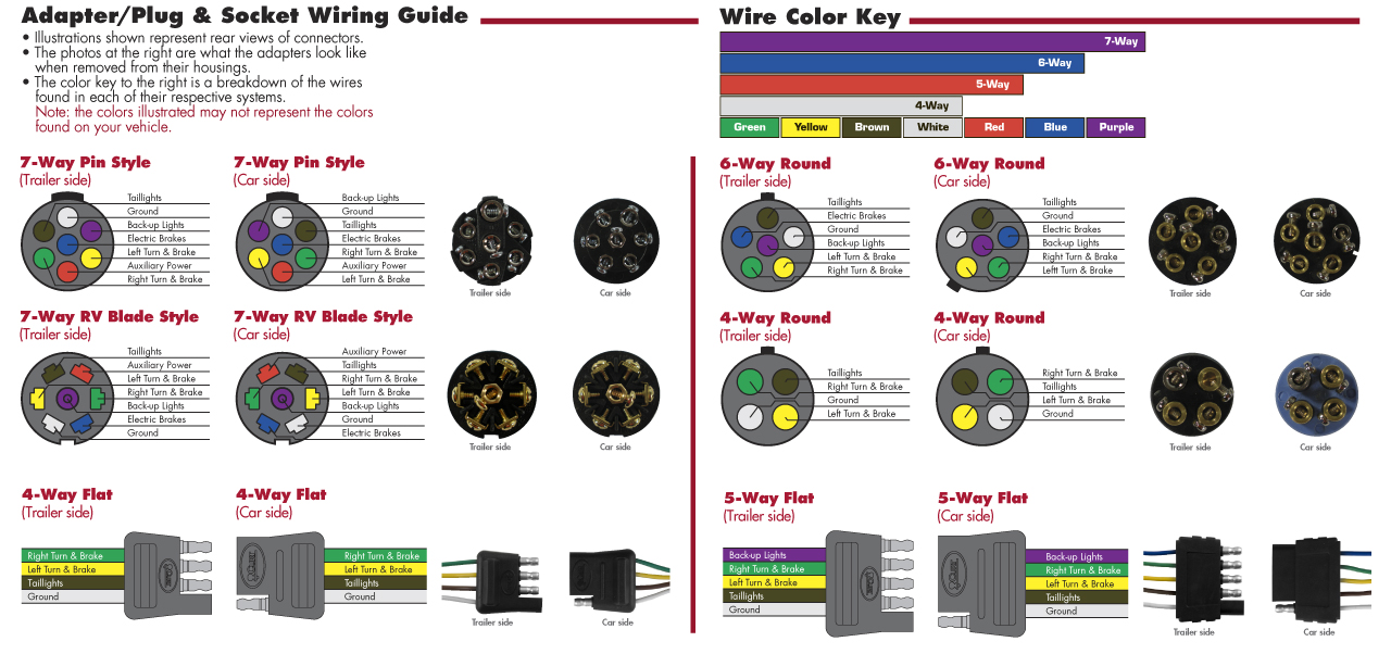 1wiring 7 way flat wiring diagram efcaviation com 5 way flat trailer plug wiring diagram at soozxer.org