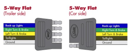 wiring diagram for 4 way flat trailer connector light sensor choosing the right connectors your