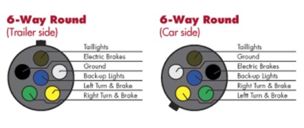 7 way round trailer plug wiring diagram doerr electric motor choosing the right connectors for your