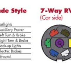 7 Way Round Trailer Plug Wiring Diagram Chevy Silverado Choosing The Right Connectors For Your Code