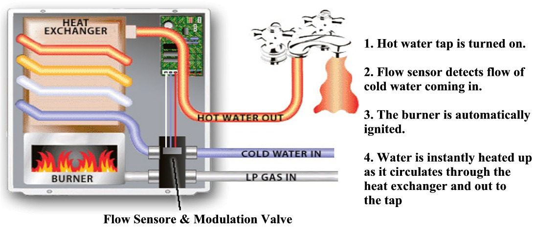 rv water tank wiring diagram 30 kva transformer atwood hot 39 images atwood2 on demand tankless heater 50 000 btu