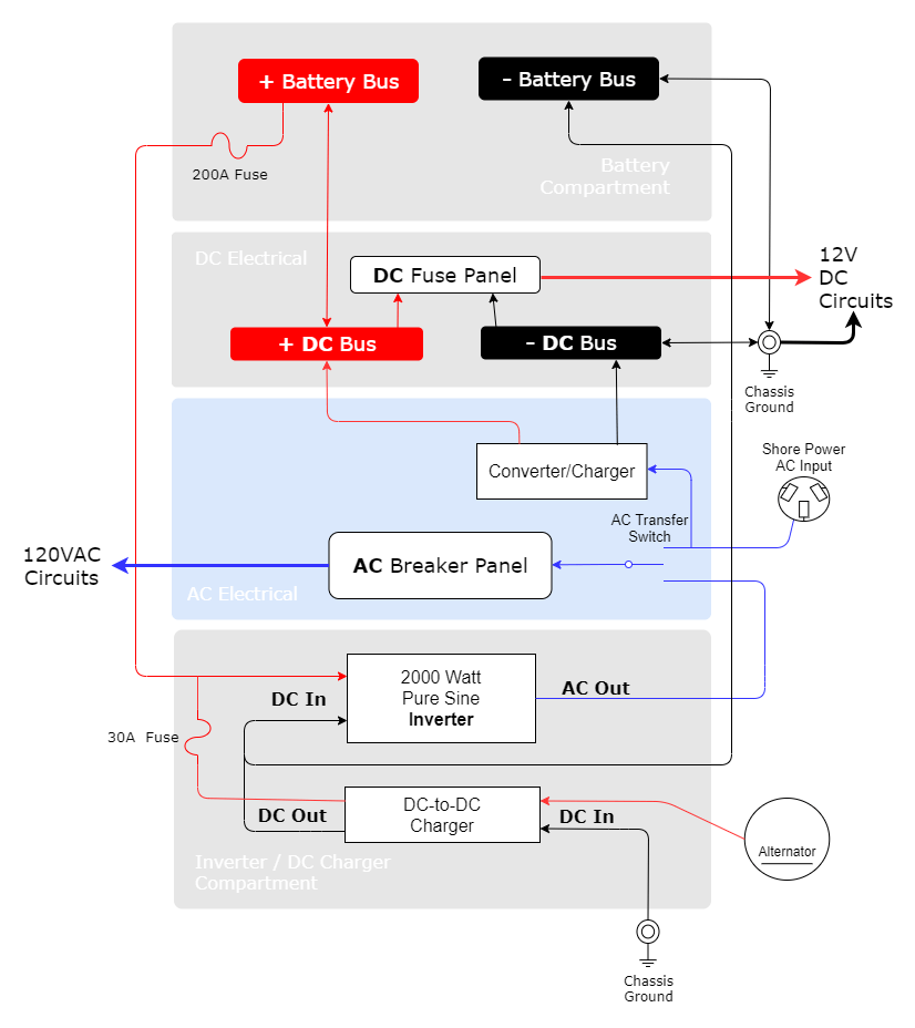 RVwithTito - Off-Grid diagram - Inverter