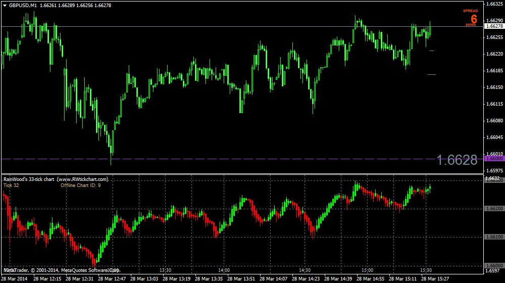 Rw Tick Chart Indicator - Tick chart soft4fx - ayucar