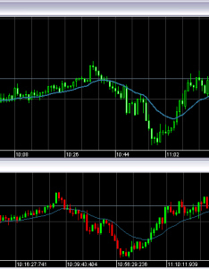 tick chart example at dukascopy also benefits of charts in trading forex for mt rh rwtickchart