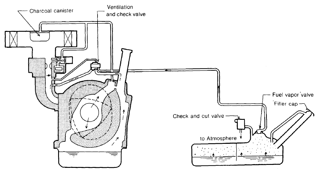Service manual [How Do I Disconnect Vent Solenoid Line