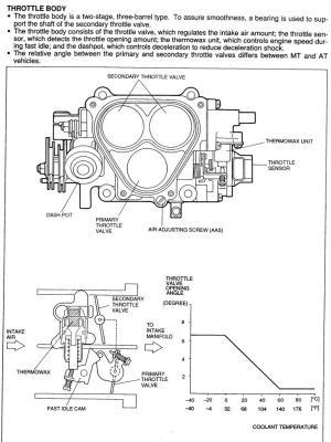 Exploded Throttle body diagram????  RX7Club