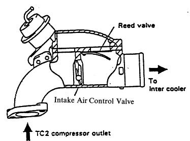 Comparison of Rx-7 13B-REW and Supra 2JZ-GTE sequential