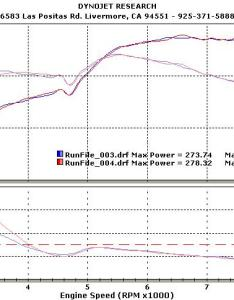 The rx fd   dyno also let discuss interesting power curves and cool sheets check rh reddit