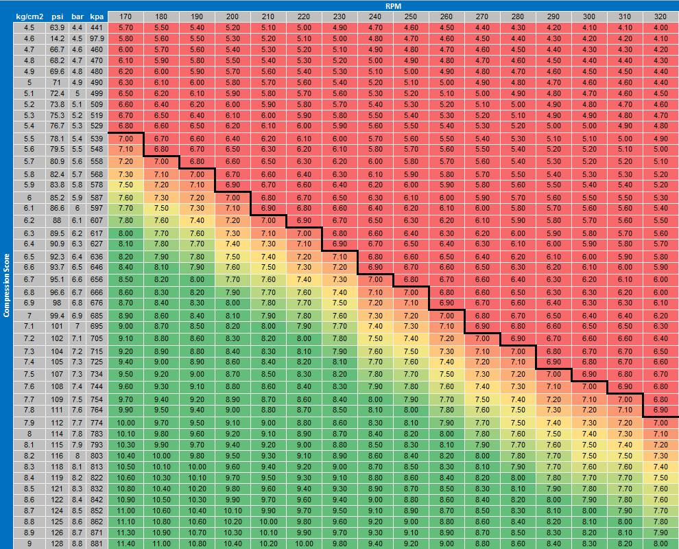 hight resolution of compression numbers compression chart png