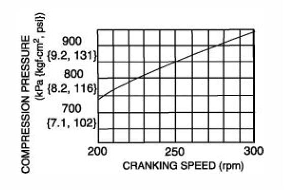 Compression test results after Repair Procedure A+B from