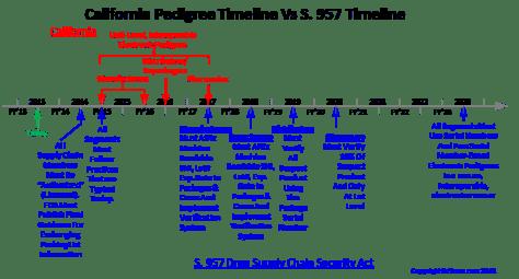 CA Vs S. 957 Timeline