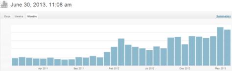 Stats June 2013
