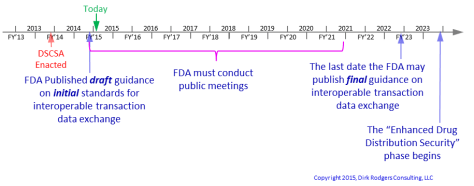 DSCSA Data exchange guidance timeline