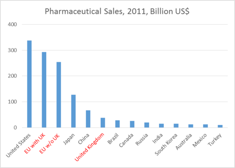BRExit impact on pharma market size