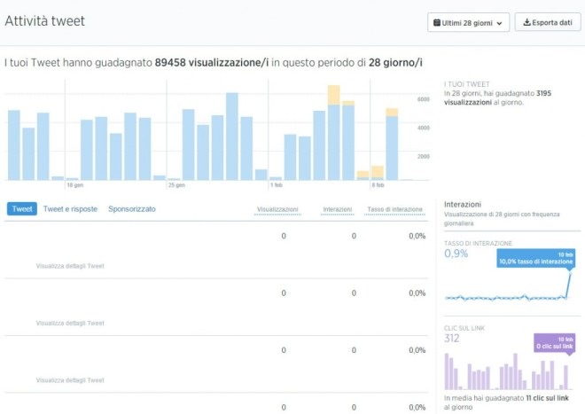 analytics.twitter.com - Screenshot 1