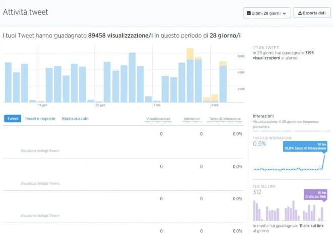 analytics.twitter.com - Screenshot 1